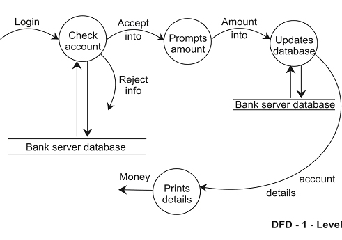 Draw a DFD for Online Banking System Make necessary