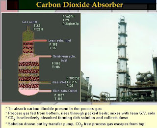 Column used for carbon dioxide absorption form synthesis gas