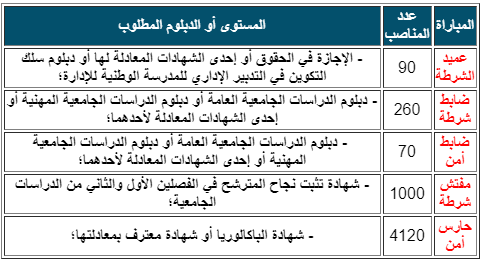 إعلان عن مباريات التوظيف في صفوف الأمن الوطني برسم سنة 2017