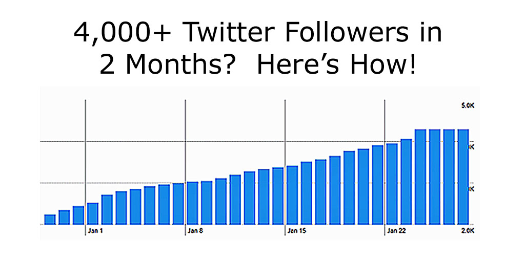 Graph showing more than 4,000 new twitter followers in two months