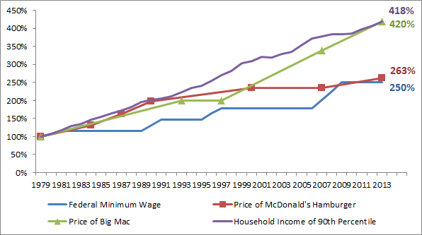 Wages and Hamburgers, A Pricing History – The American Catholic
