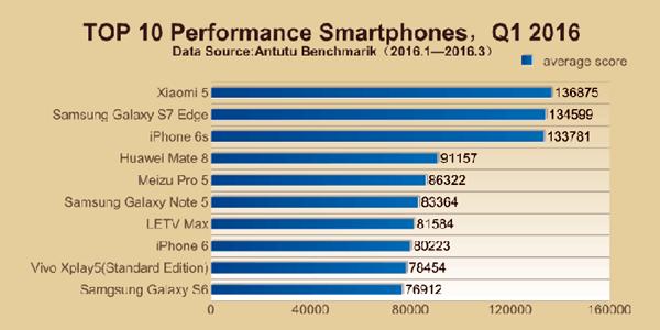 Chinês Xiaomi Mi 5 é o smartphone mais poderoso do mundo é o smartphone mais poderoso do mundo