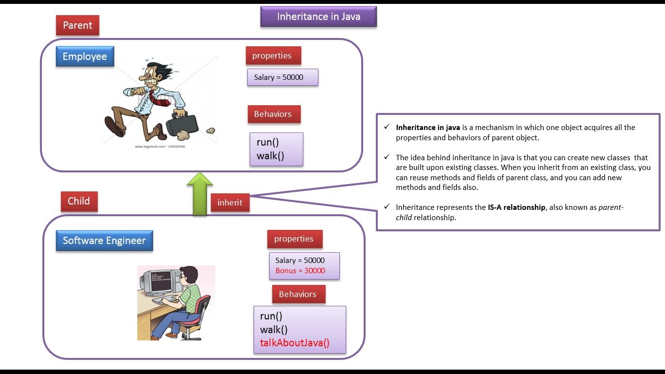 Java ee java tutorial inheritance in java java tutorial inheritance in java baditri Image collections