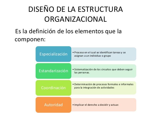 Etapas Y Elementos Del Proceso De Diseño Organizacional Y