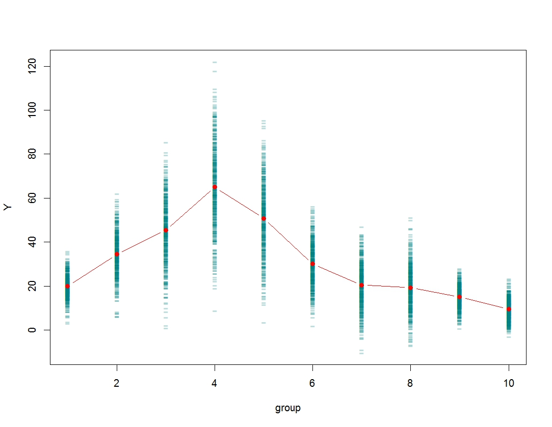 R Graph Gallery Rg 81 Plotting Scatter Plot With Means
