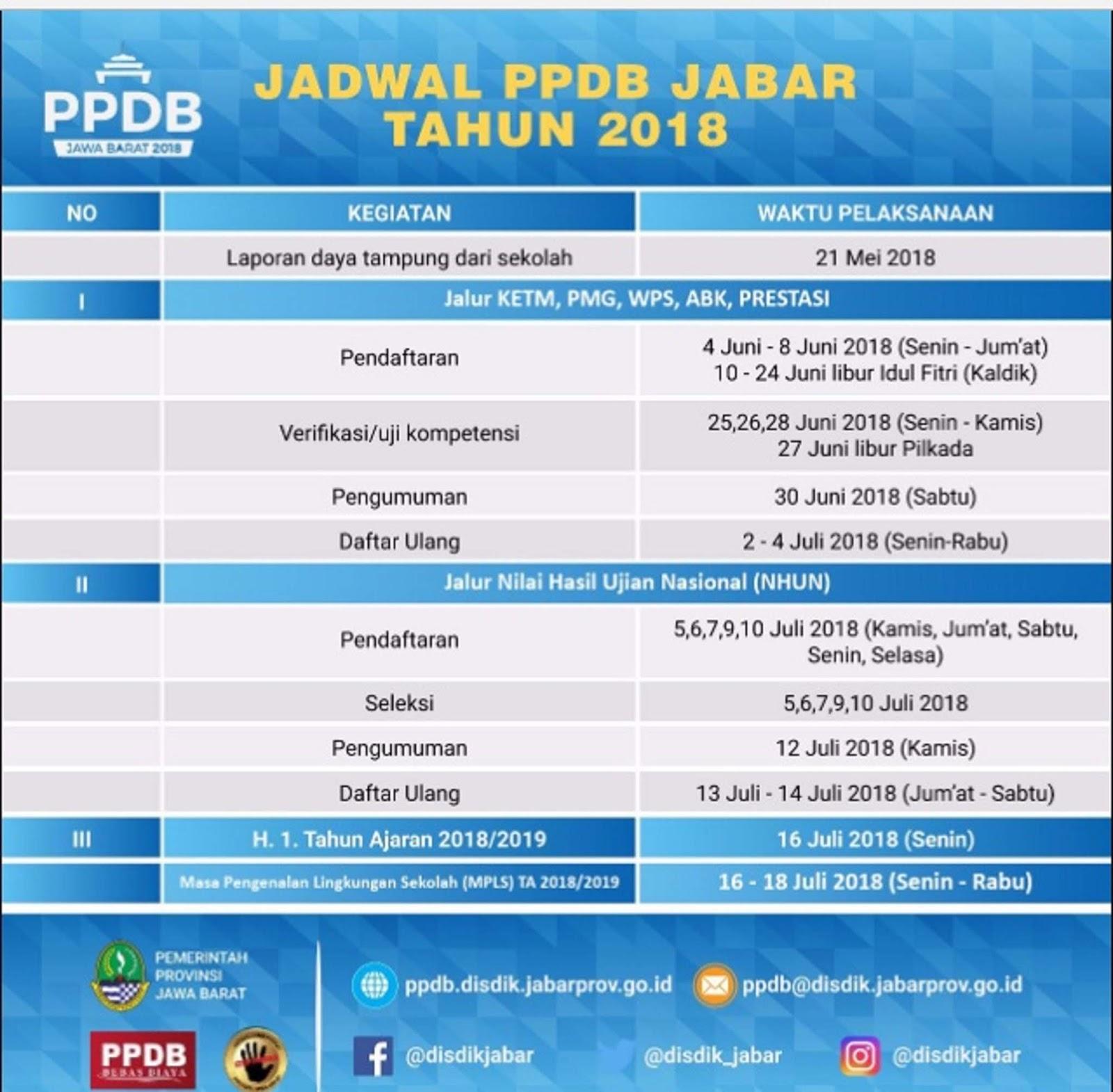 Lihat Web Ppdb Disdik Jabarprov Go Id