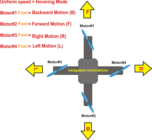 quadcopter movement directions in response to motor fast slow PWM