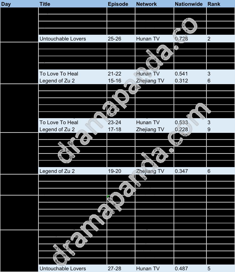 DramaPanda Weekly TV ratings China