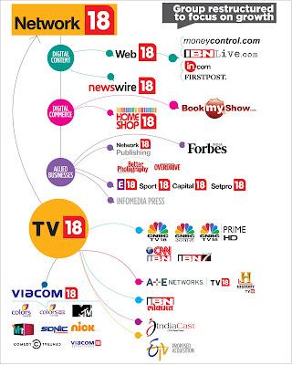 Examples are Viacom, Living Media Ltd