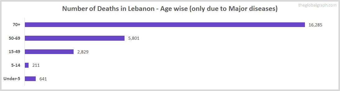 Number of Deaths in Lebanon - Age wise (only due to Major diseases)