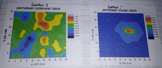 grafik contour ekipotensial