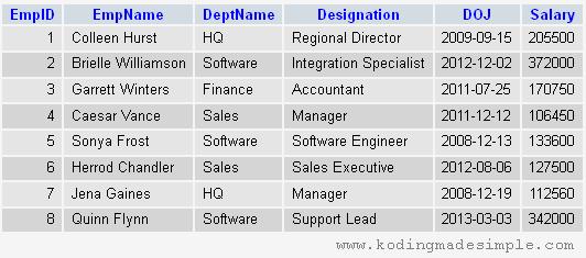 codeigniter-delete-query-example