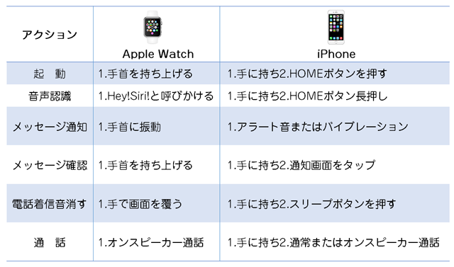 Apple WatchとiPhoneの操作比較例