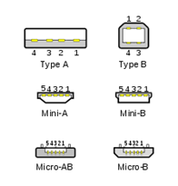 Jenis konektor USB