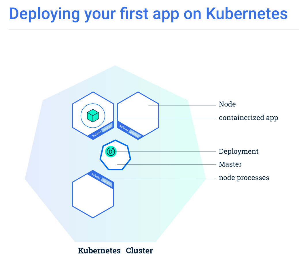 Kubernetes Tutorial cheat sheet | Open Knowledge Base