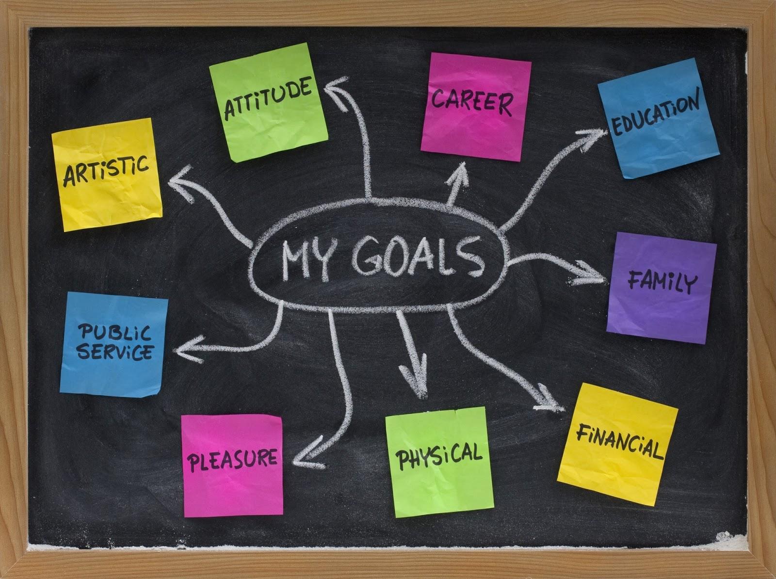 Sunnah Smart Goals for 2013: Short and Long Term Goal ...