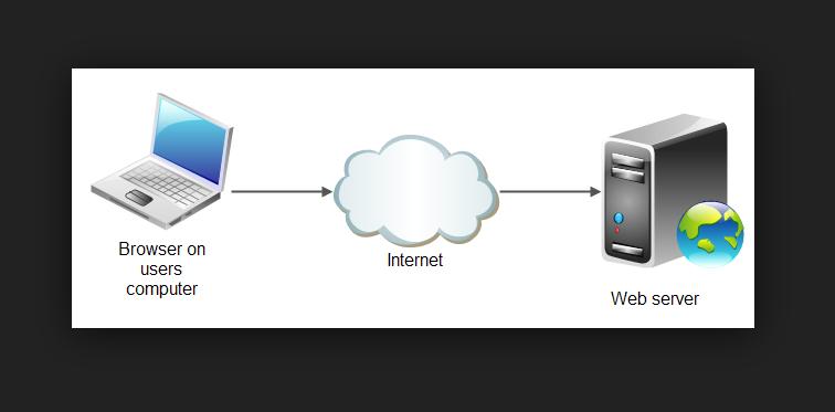 Cara Konfigurasi WEB Server Debian Terbaru