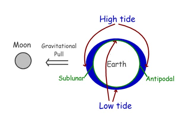 The Meaning And Cause Of Tides Marine Engineering