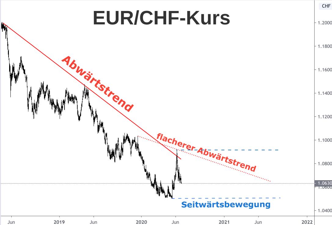 EUR/CHF-Kursentwicklung 2018-2020 mit Ausblick 2021 (Linienchart)