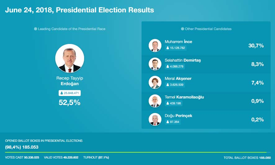Hasil Pemilu Turki 2018 presiden