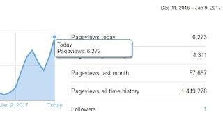 blog meningkat tapi pendapatan adsense turun