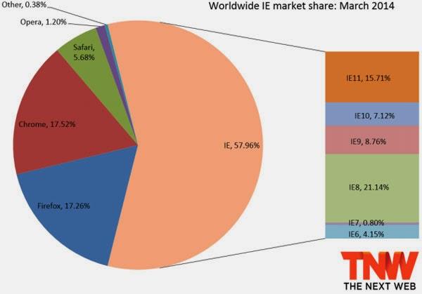Thị phần Chrome đã vượt qua Firefox, IE 11 tăng trưởng