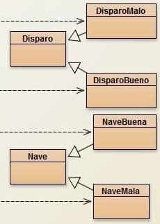 Herencia y Uso en un diagrama de clases