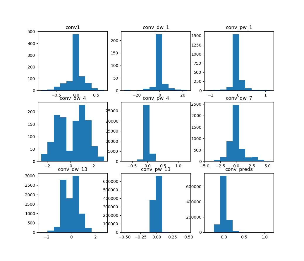 Nan Zhang's Blog: Weight Distribution of MobileNet V1
