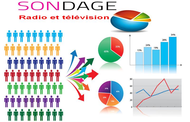 Etude quantitative Radio et Tv à Douala