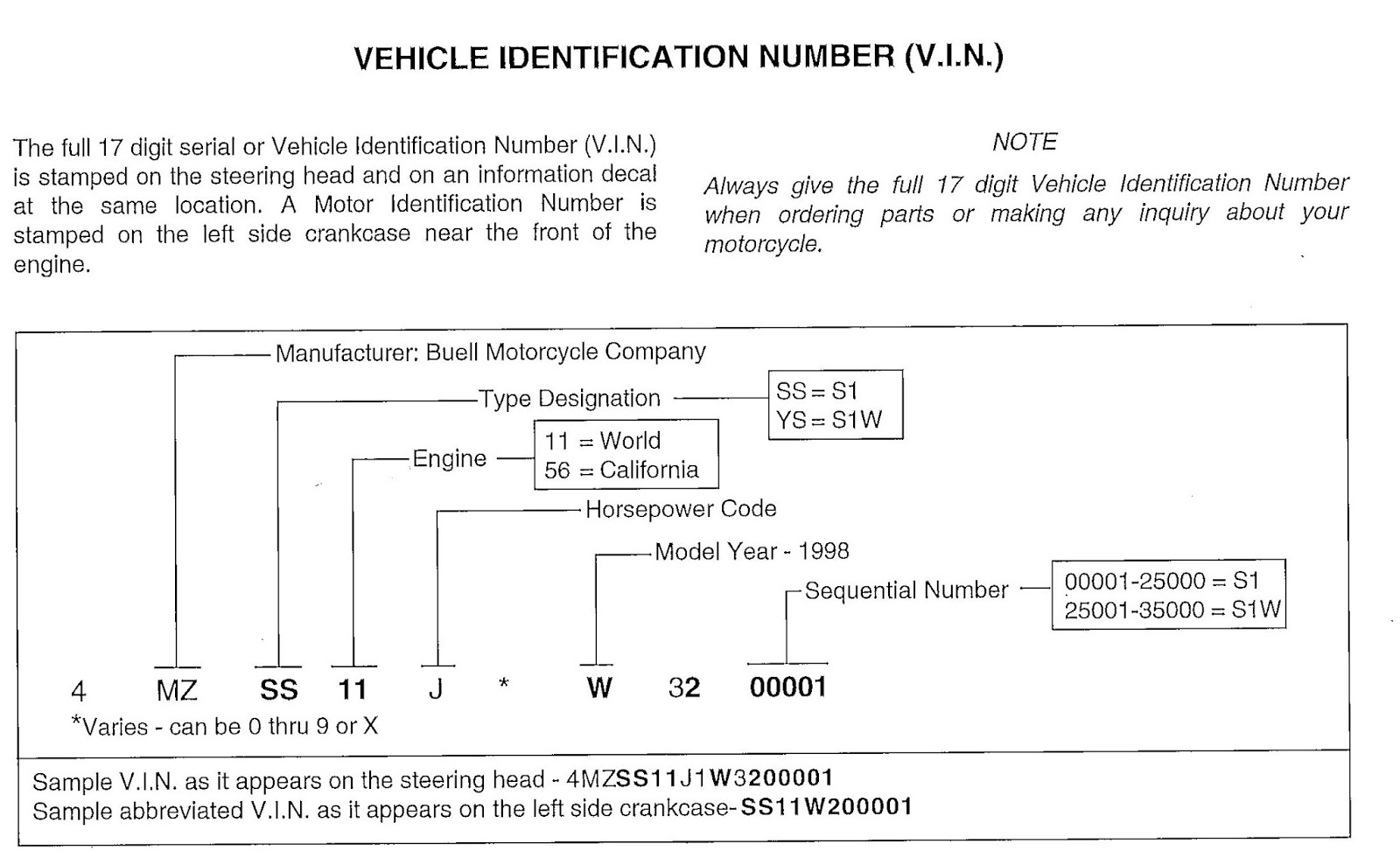 DD Motorcycles: BUELL VEHICLE IDENTIFICATION NUMBER Vin Decoder