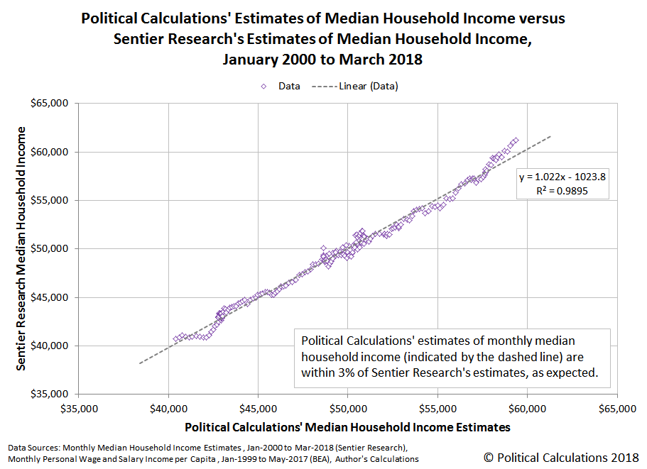 Political Calculations' Estimates of Median Household Income versus Sentier Research's Estimates of Median Household Income, January 2000 to March 2018
