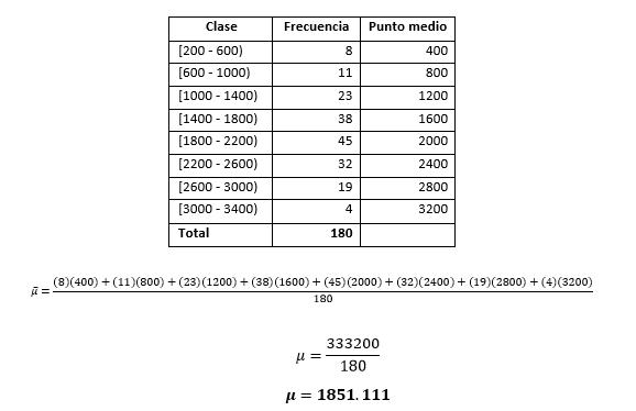 Applewood Auto Group Media datos agrupados
