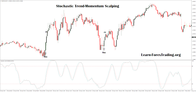 Stochastic Trend-Momentum Scalping
