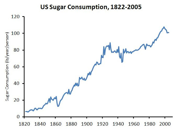 http://wholehealthsource.blogspot.com/2012/02/by-2606-us-diet-will-be-100-percent.html