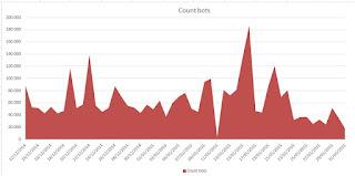 Frecuencia de accesos de googlebot a páginas redireccionadas vía 301