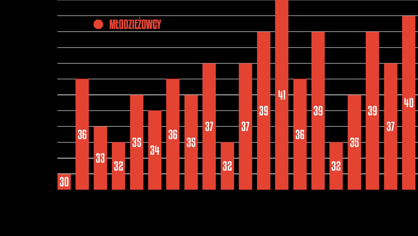 Młodzieżowcy w poszczególnych kolejkach PKO Ekstraklasy 2019/20<br><br>Źródło: Opracowanie własne na podstawie ekstrastats.pl<br><br>graf. Bartosz Urban