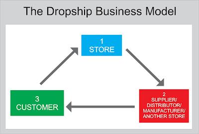 mekanisme dropship