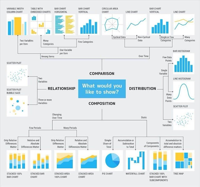 How to choose the right #chart? Use #Fusioncharts too
