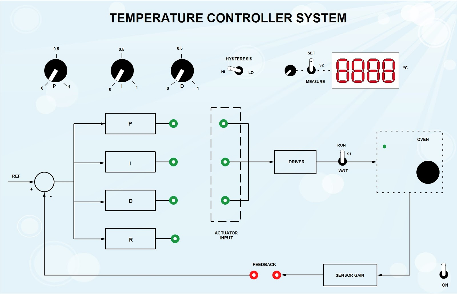 Tech lab temperature control system oven block diagram ccuart Images