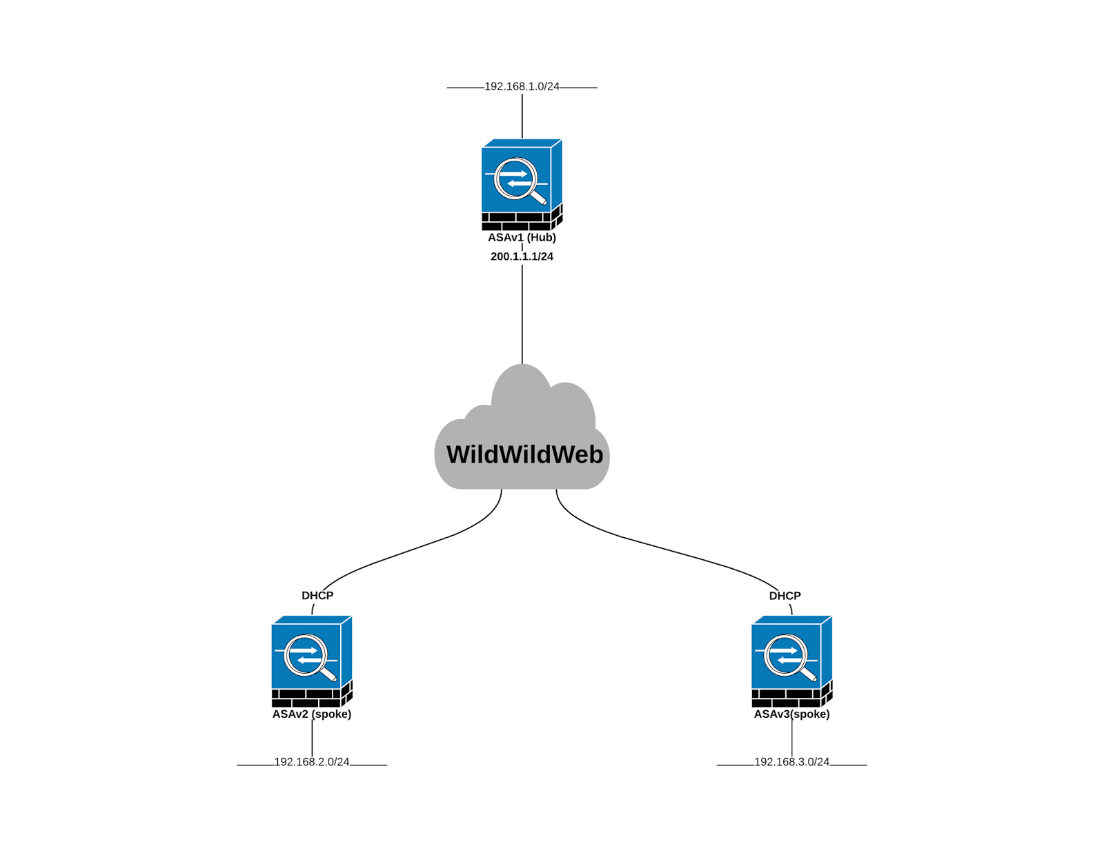 Network Knerd: Dynamic Site-2-Site VPNs with Cisco ASA