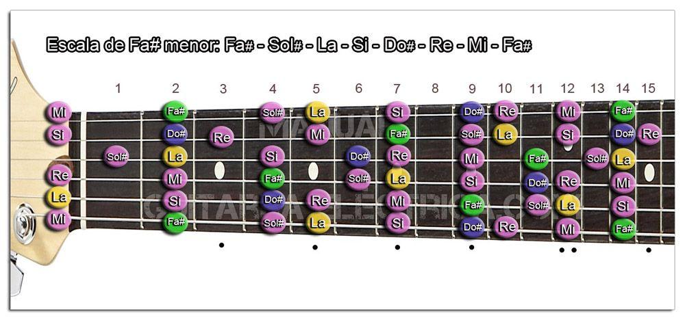 Escala de Guitarra en todo el Mástil (menor)
