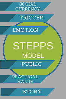viral content stepps model