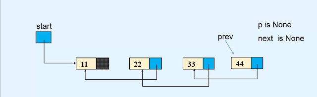 Reversing Linked list data structures in Hindi