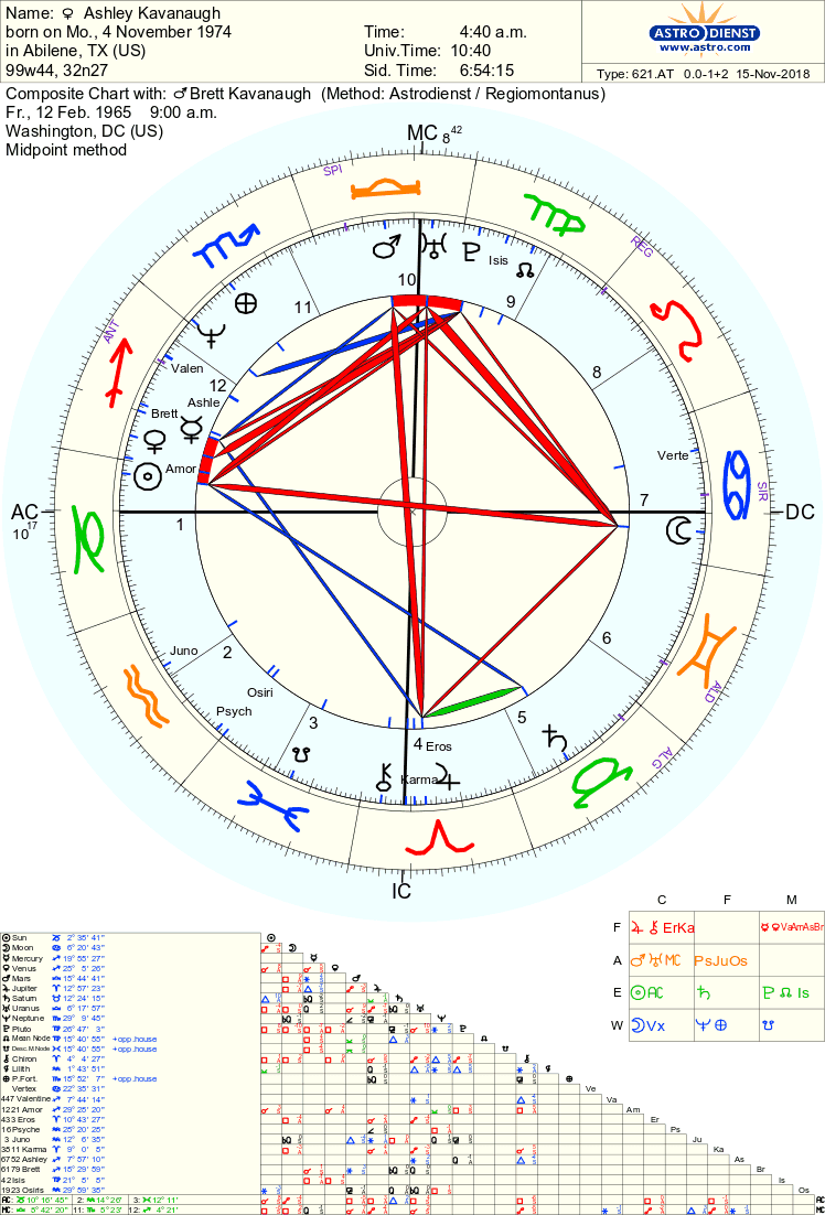 Left Wing Astrology: 2018