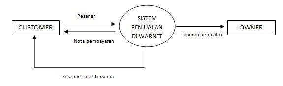 Data Flow Diagram (DFD) | BLACK BOX