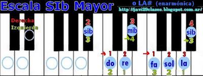 en piano o teclado, digitación escalas mayores
