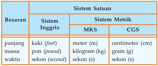 Sistem Inggris FPS dan Sistem Metrik MKS CGS - Sistem satuan dari besaran panjang, massa, dan waktu
