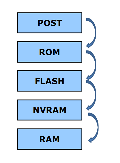 BOOTING PROCESS OF ROUTER