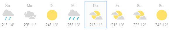 Wettervorhersage Einschulung