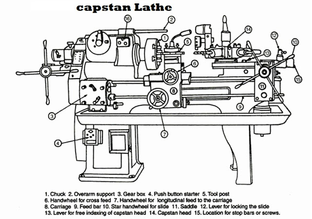 Capstan Lathe Parts ,Diagram
